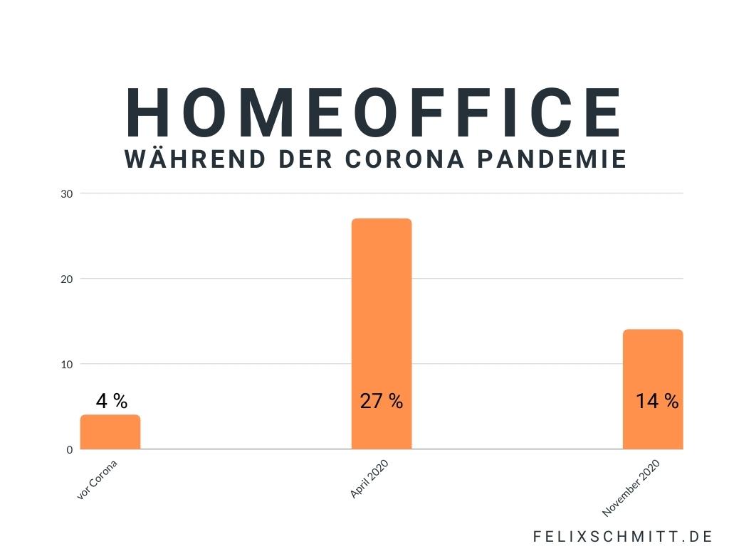 Die Grafik zeigt, dass die Nutzung von Homeoffice von 27% im April 2020 auf nur noch 14% im November 2020 gesunken ist. Vor Corona betrug der Anteil der gänzlich im Homeoffice Arbeitenden 4%.