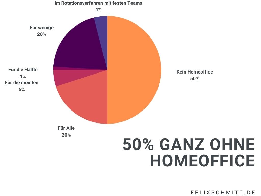 Die Grafik zeigt, dass 50% der Verwaltungen gar kein Homeoffice ihren Bediensteten anbieten.
